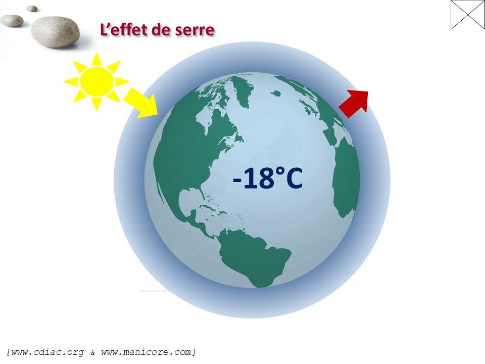 L'effet de serre -18°C [www.cdiac.org & www.manicore.com]
